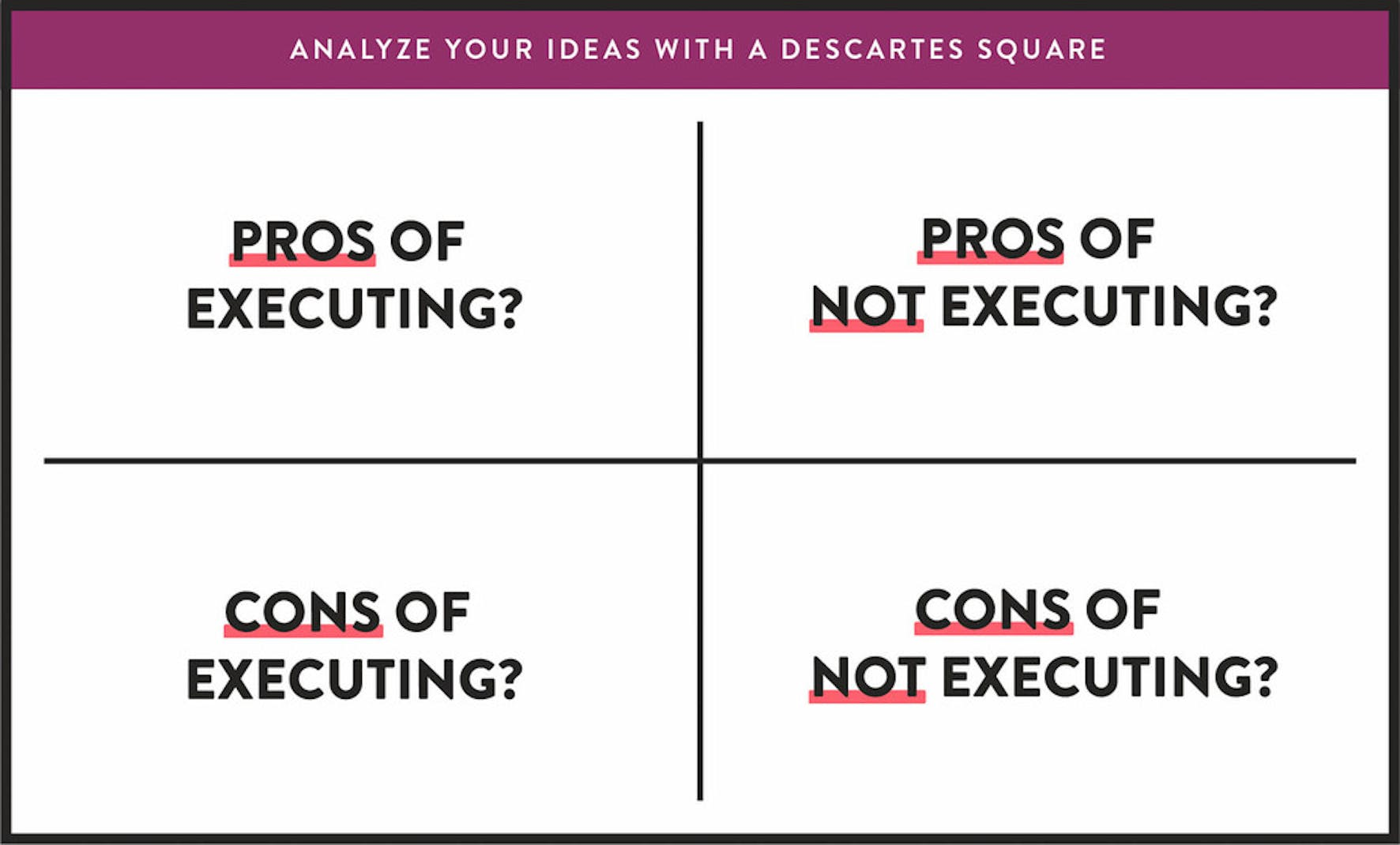 Analyze your ideas with a descartes square and achieve success