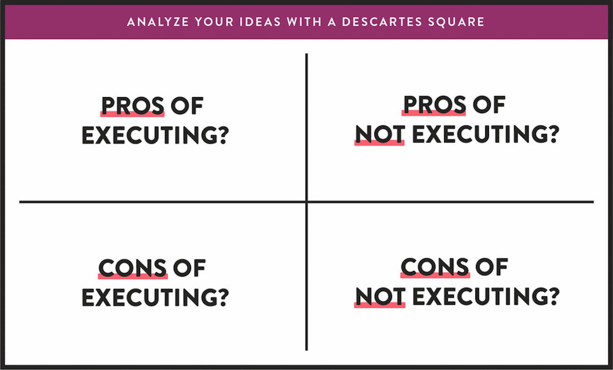 Analyze your ideas with a descartes square and achieve success