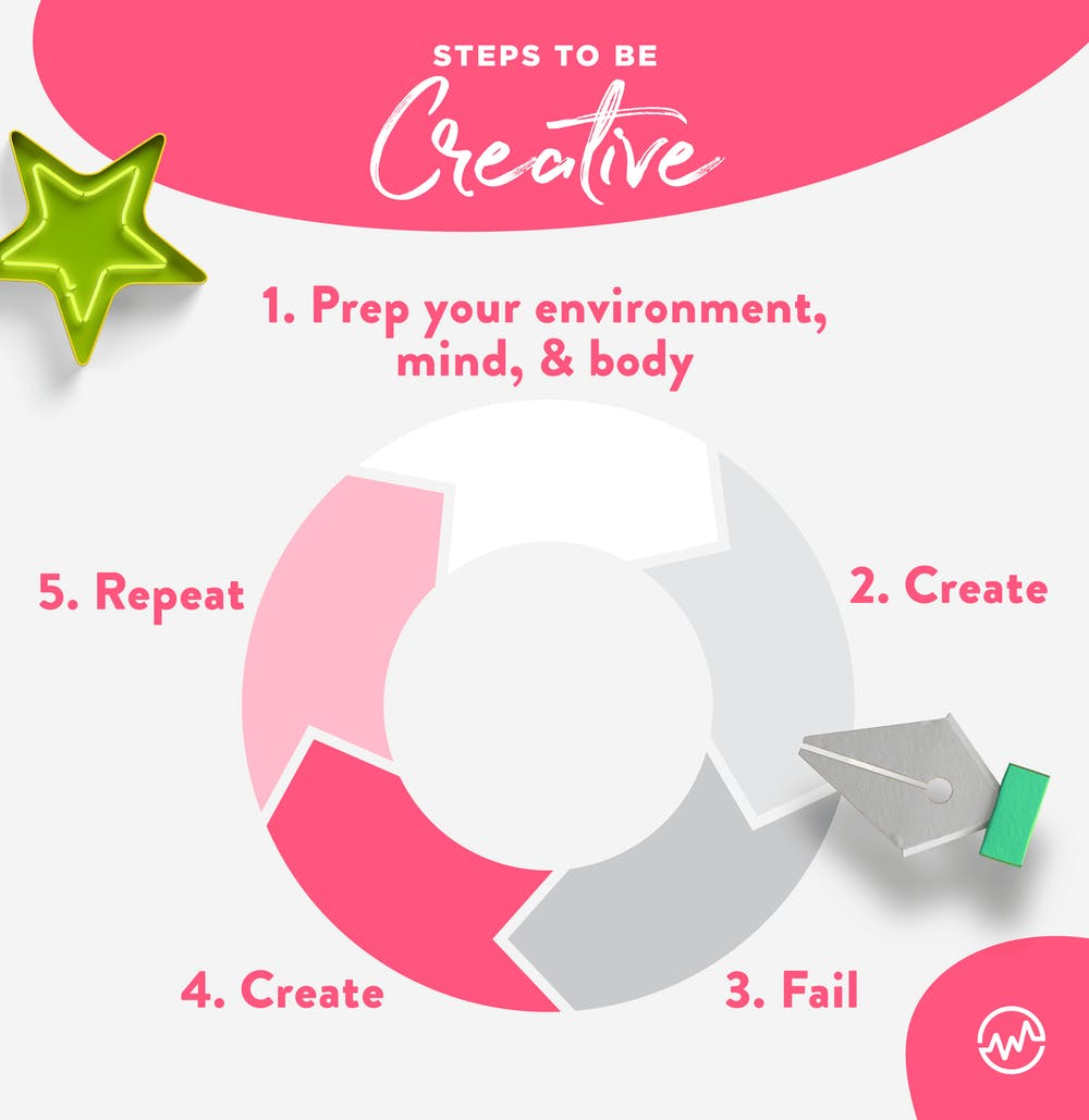 5 step process for how to be creative