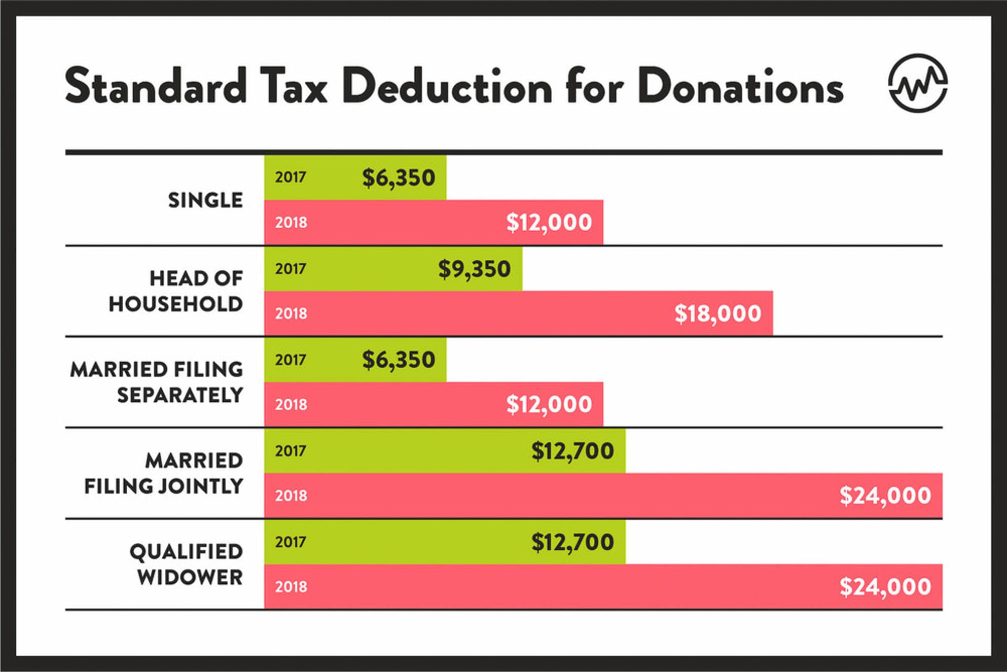 Standard tax deduction for donations depend on filing status