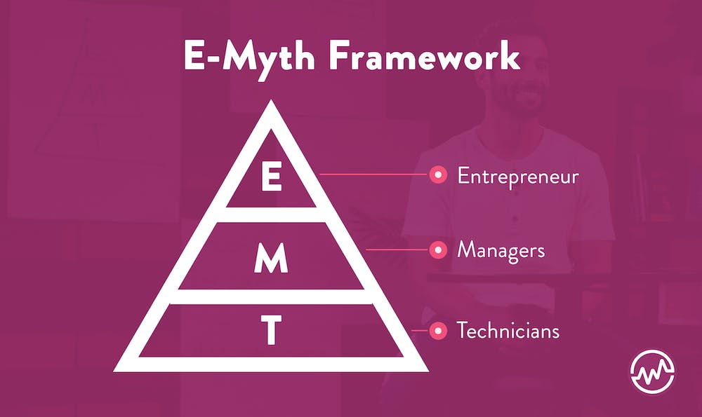 The E Myth Framework