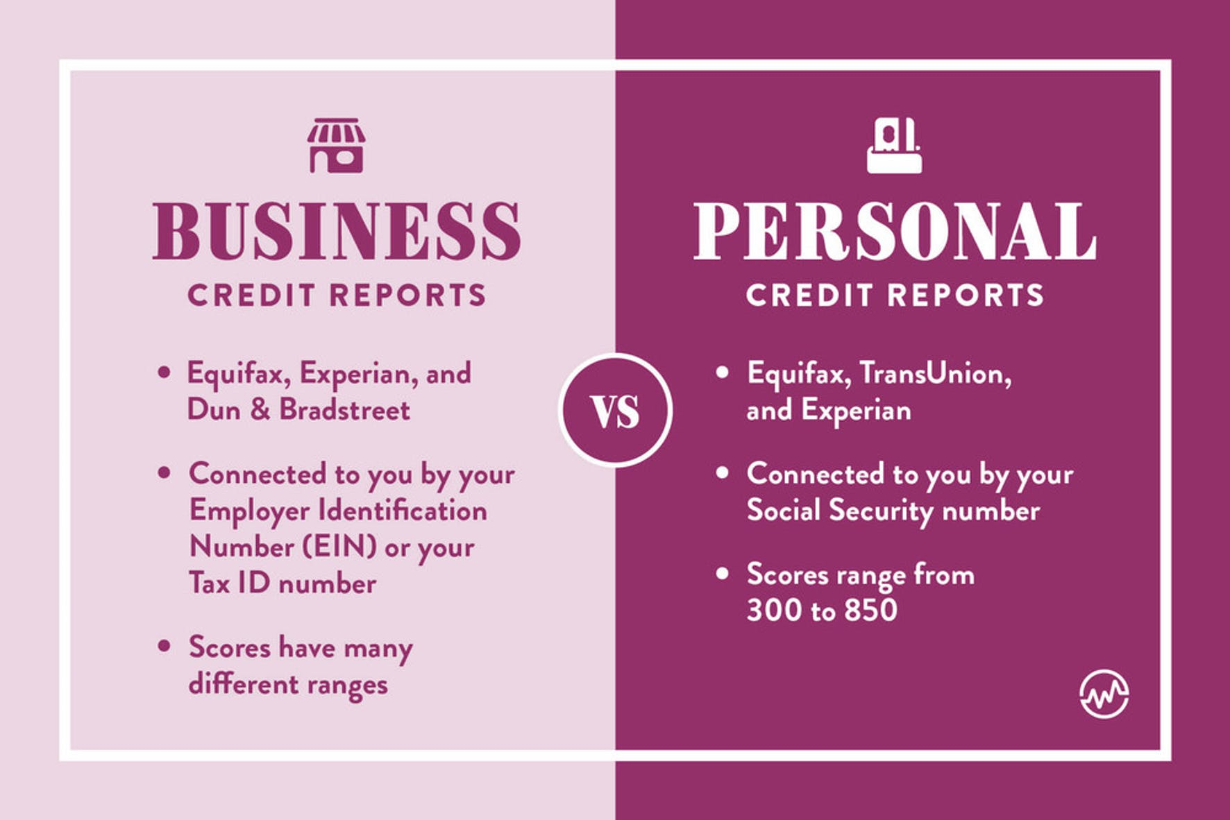 Business credit reports versus personal credit reports graphic