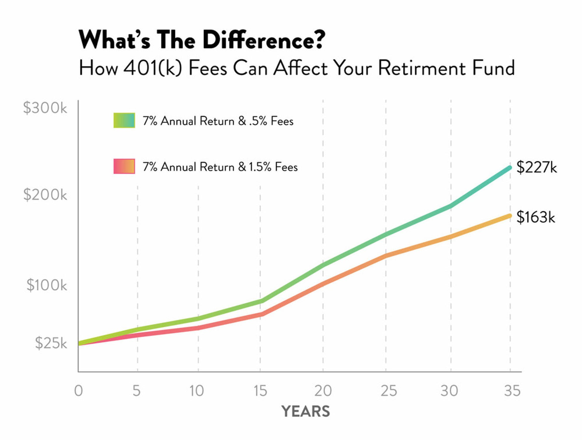 How 401(k) fees can affect your retirement fund