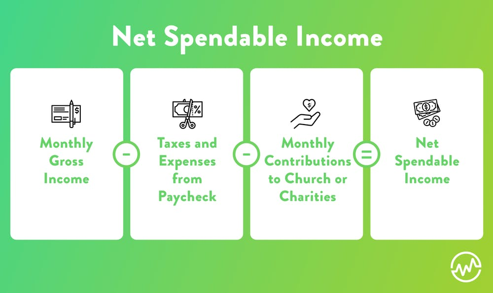 How to calculate net spendable income when creating a simple budget