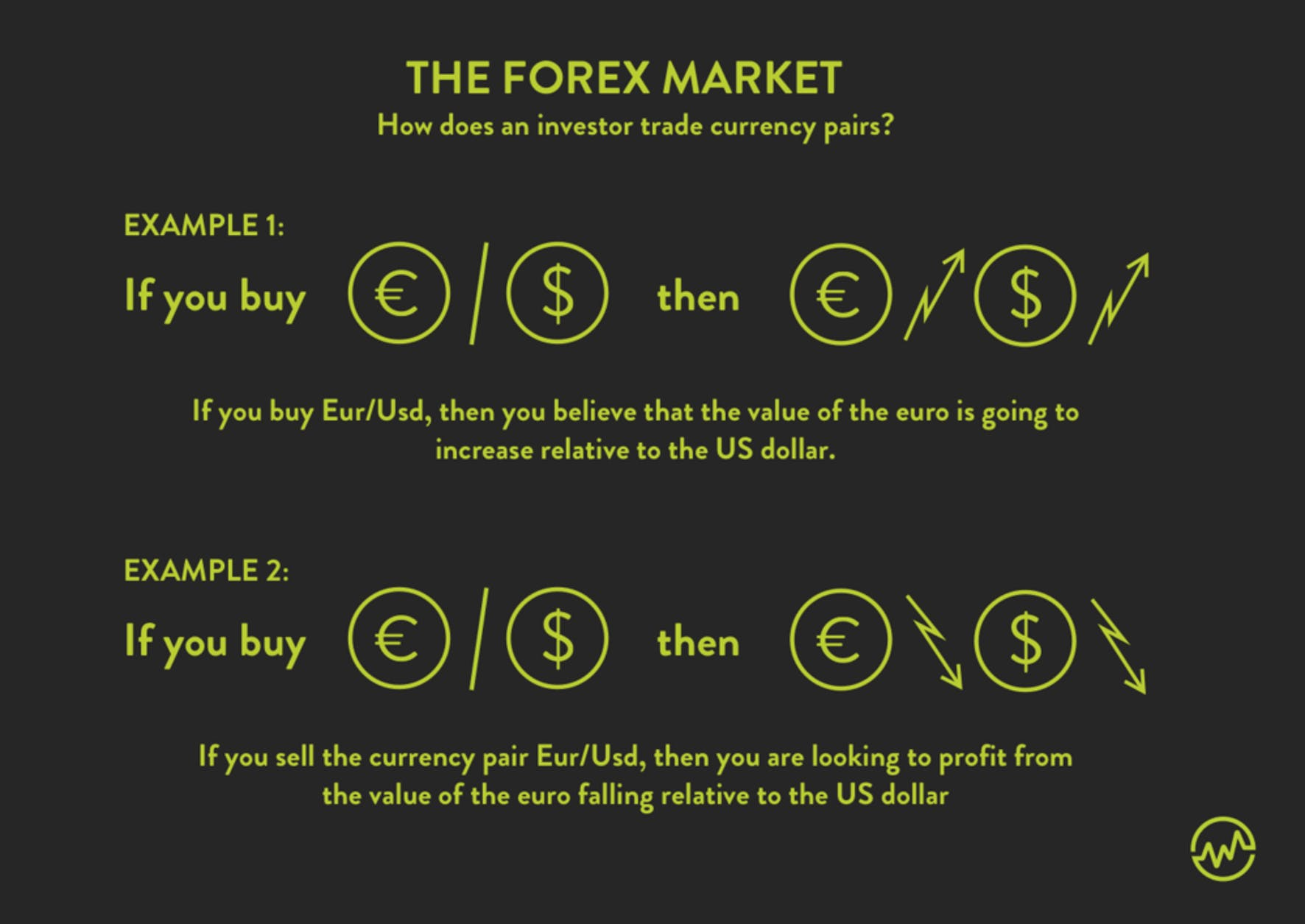 Forex for beginners: How an investor trades currency pairs