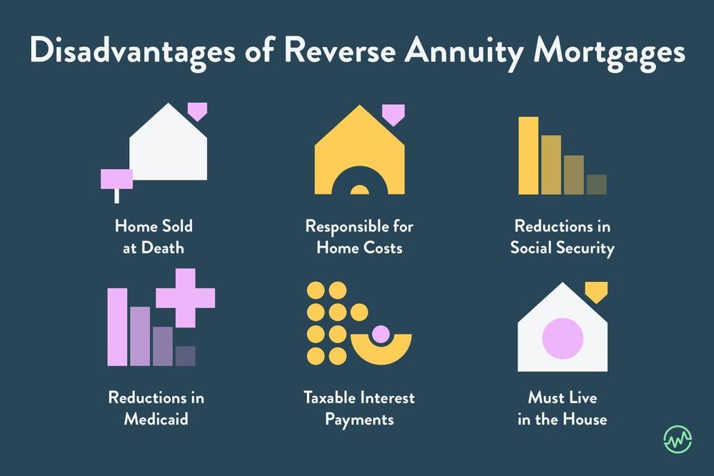 Disadvantages of a reverse annuity mortgage