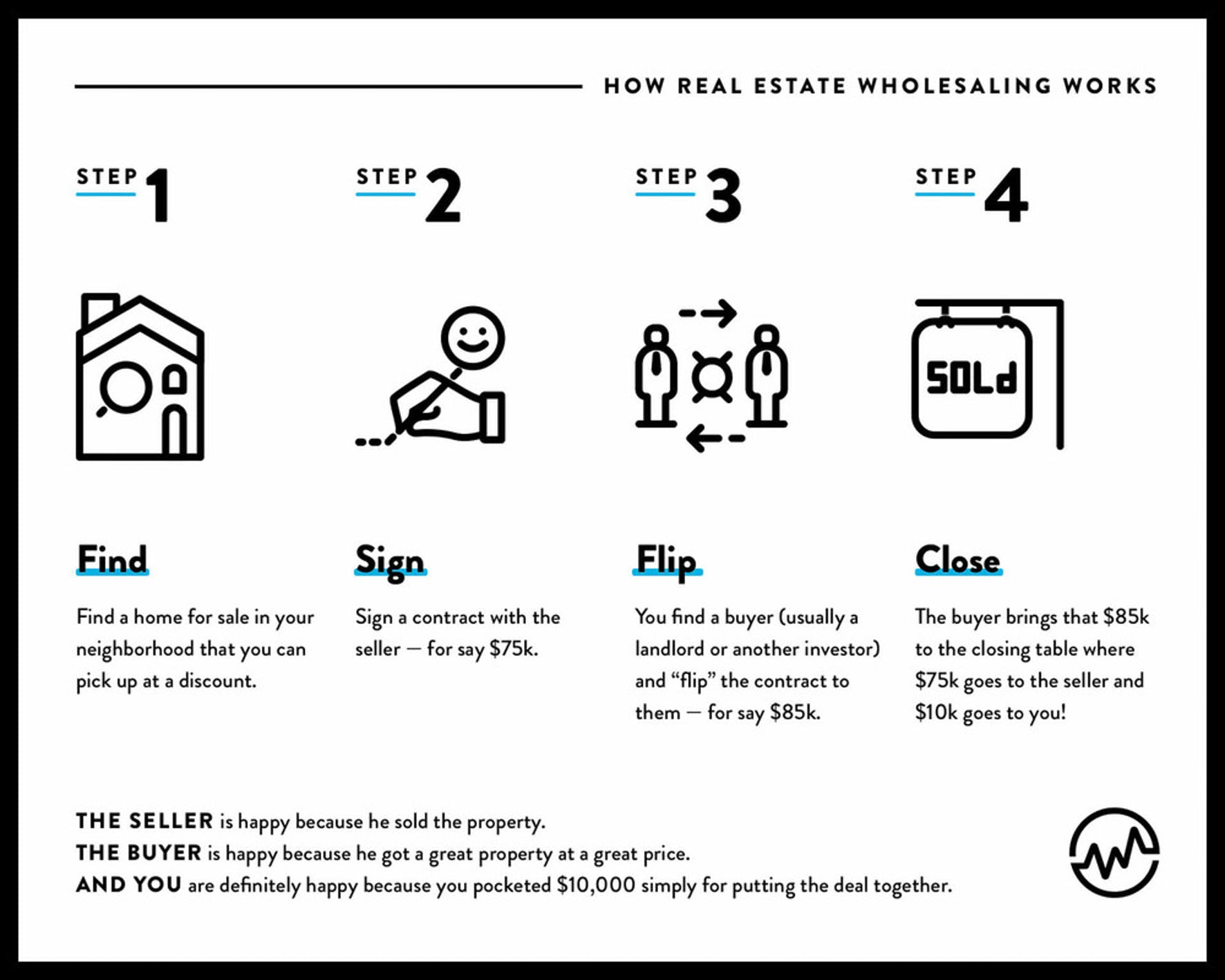 How real estate wholesaling works