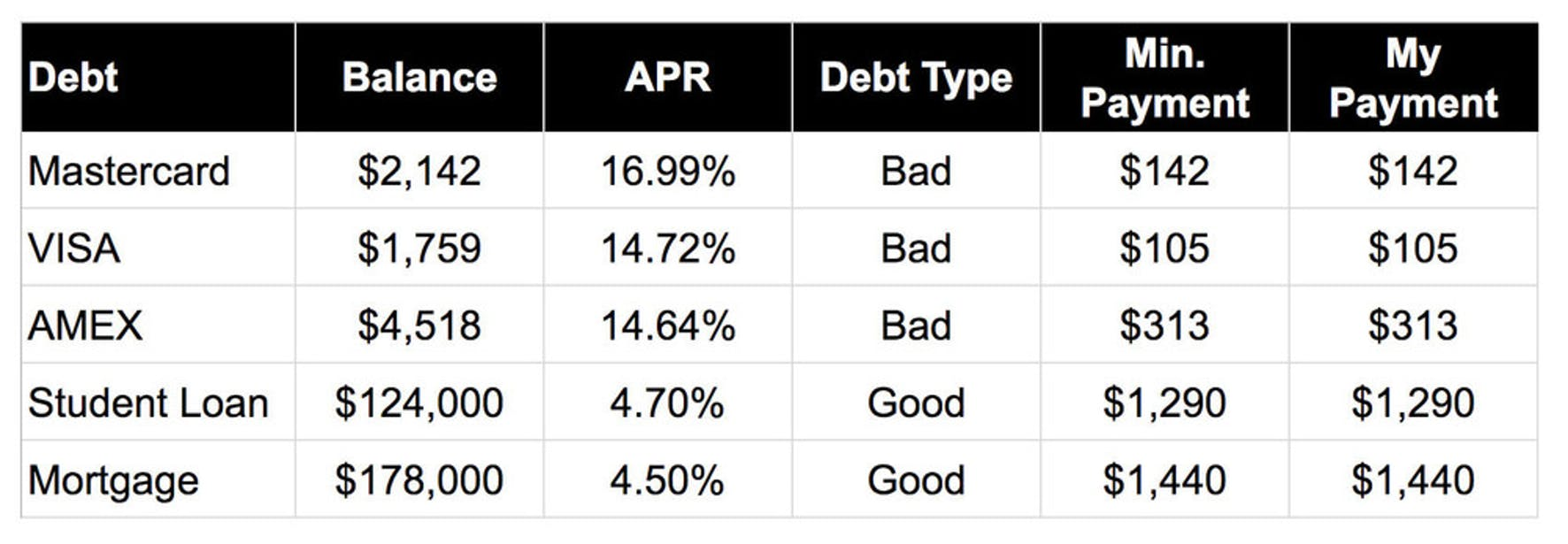 WealthFit 6-Step Debt Strategy Spreadsheet