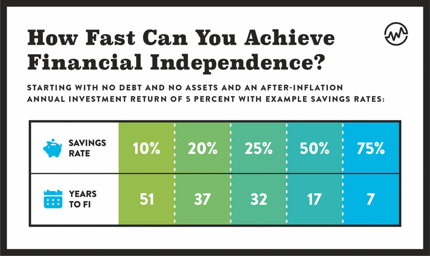 How fast can you achieve financial independence?