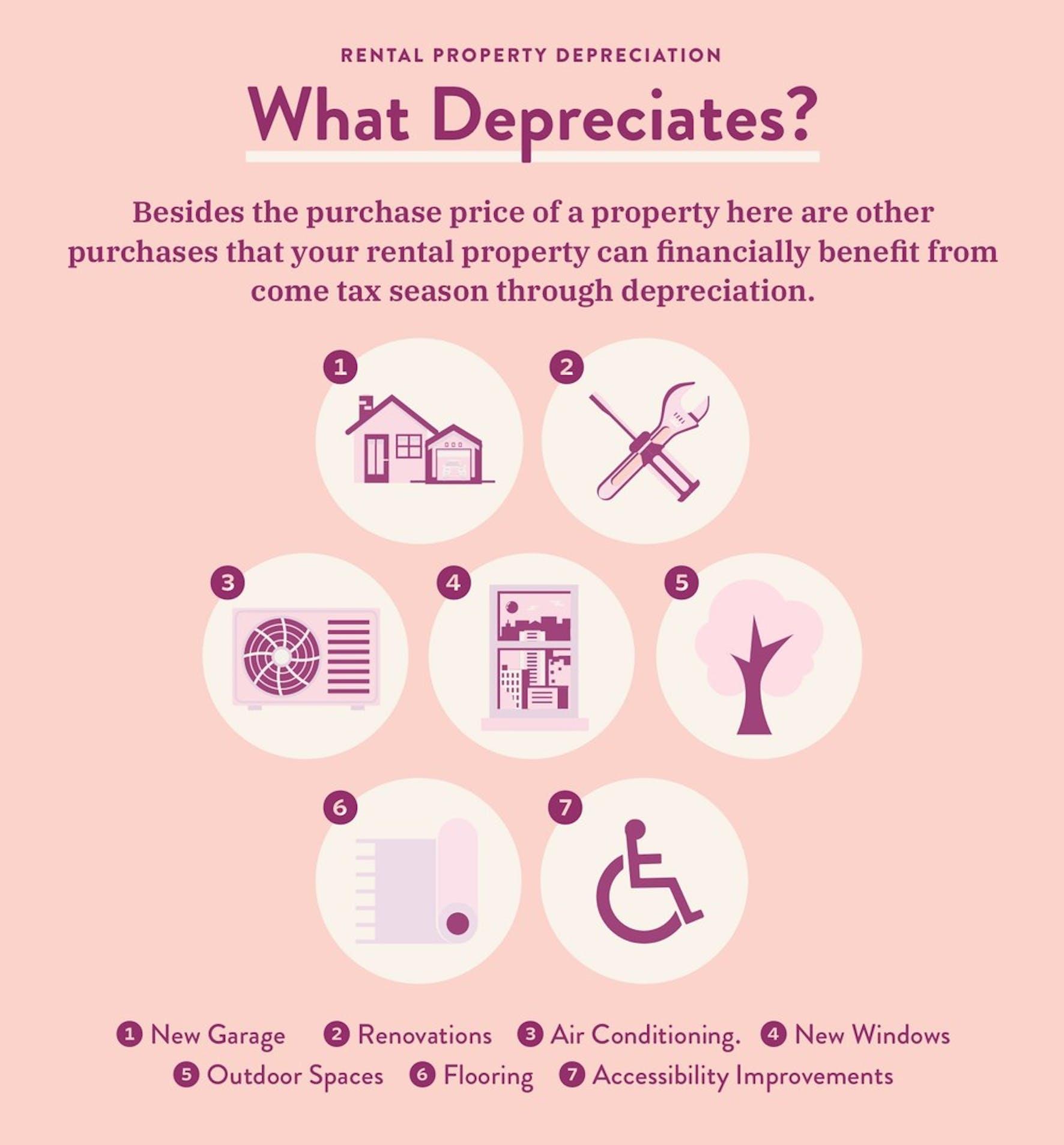 What Depreciates?