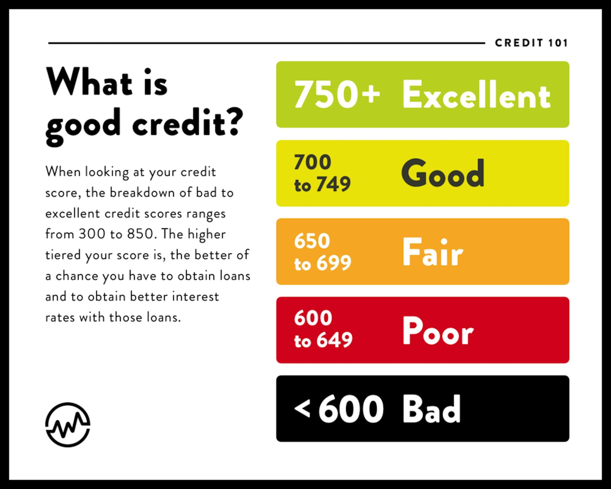 Credit score range chart: what is a good credit score?