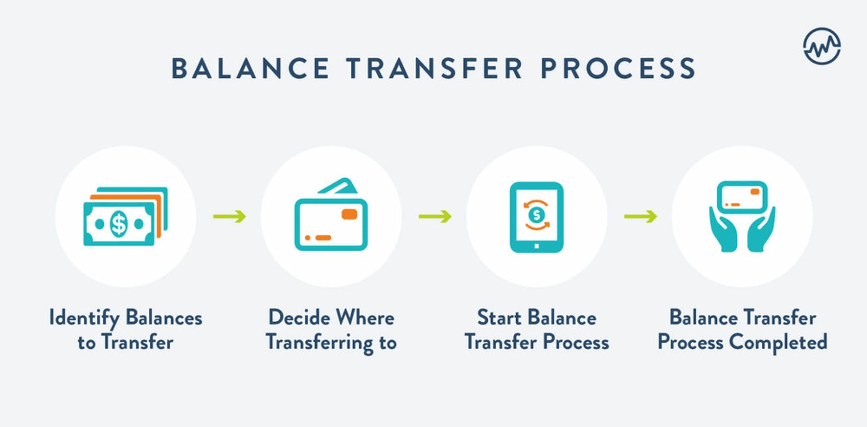 Balance transfer proces graphic