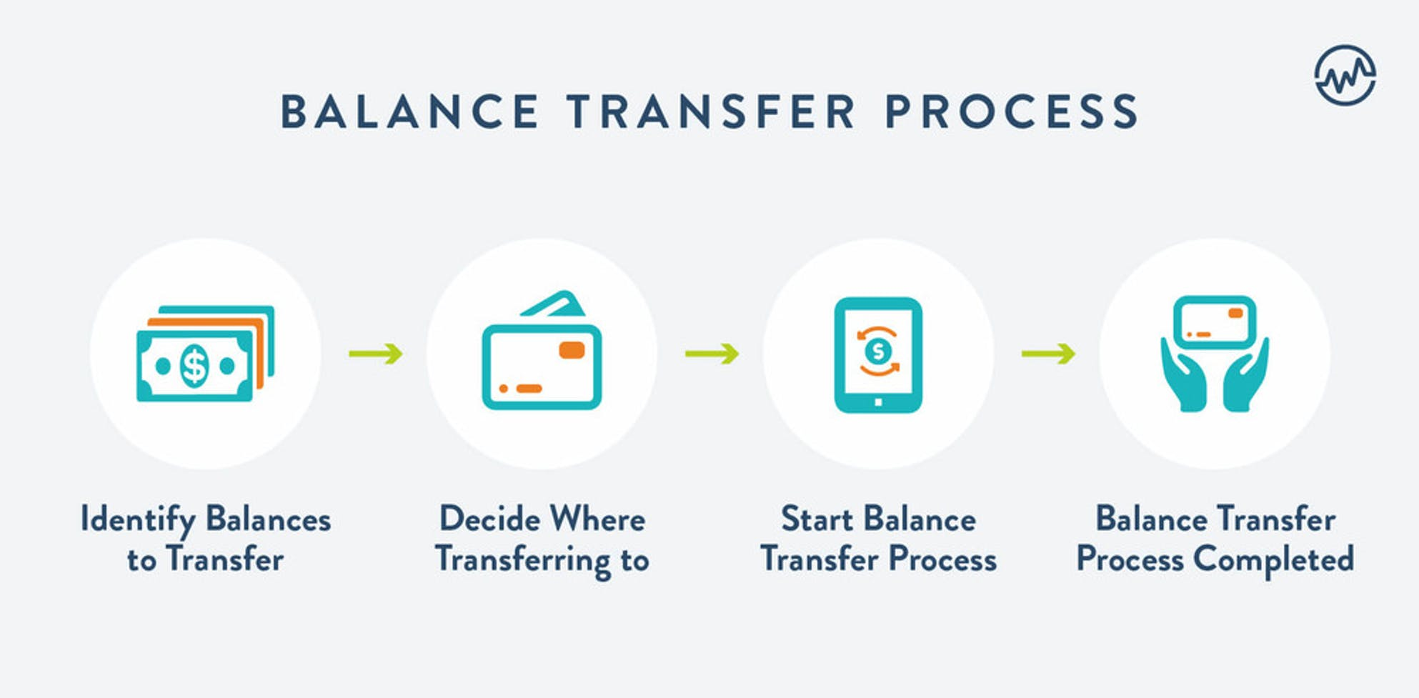 Balance transfer proces graphic