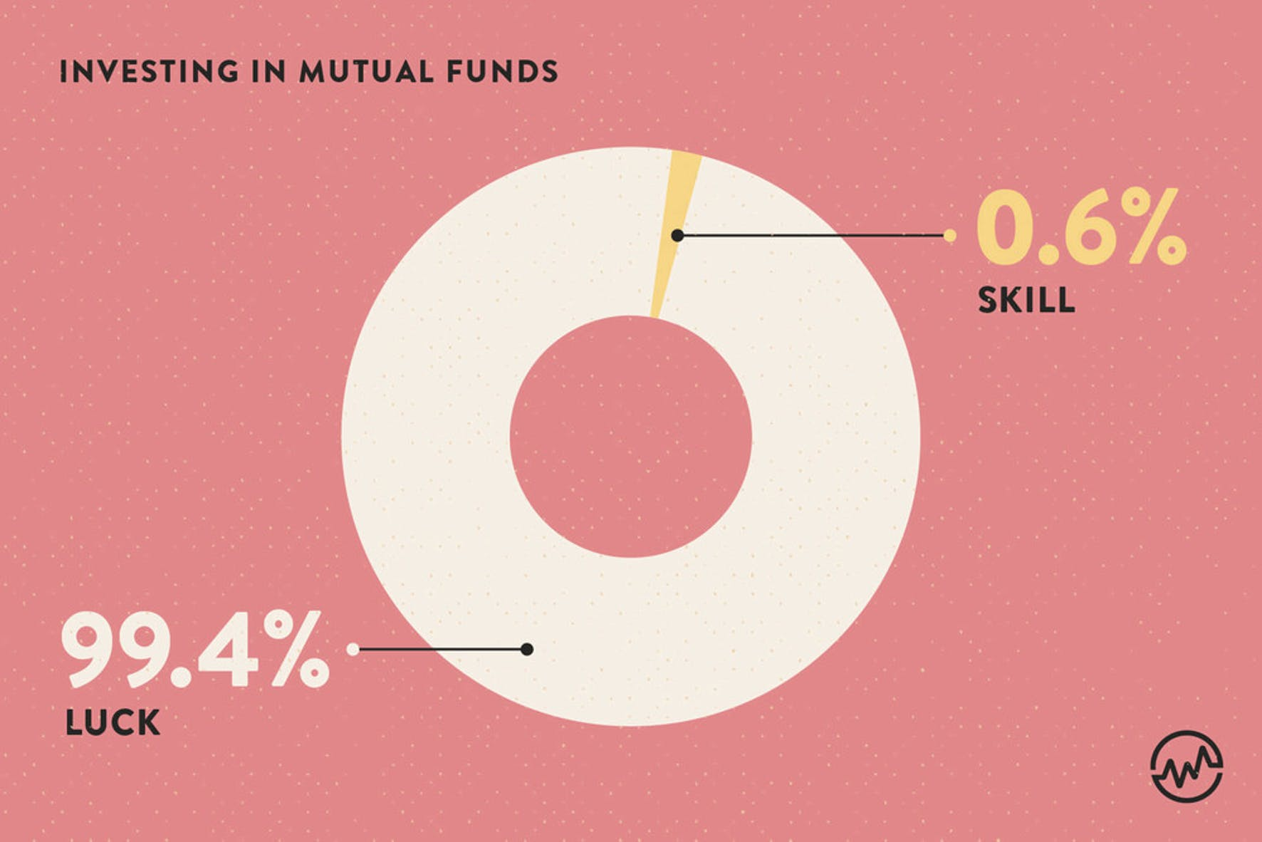 Pie chart for investing in mutual funds - luck vs. skill