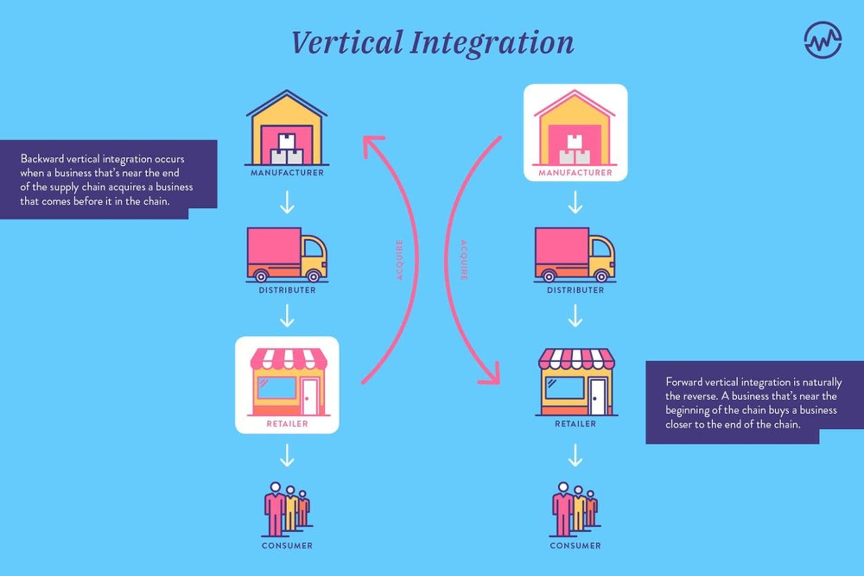 Vertical Integration graphic detailing forward and backward integration