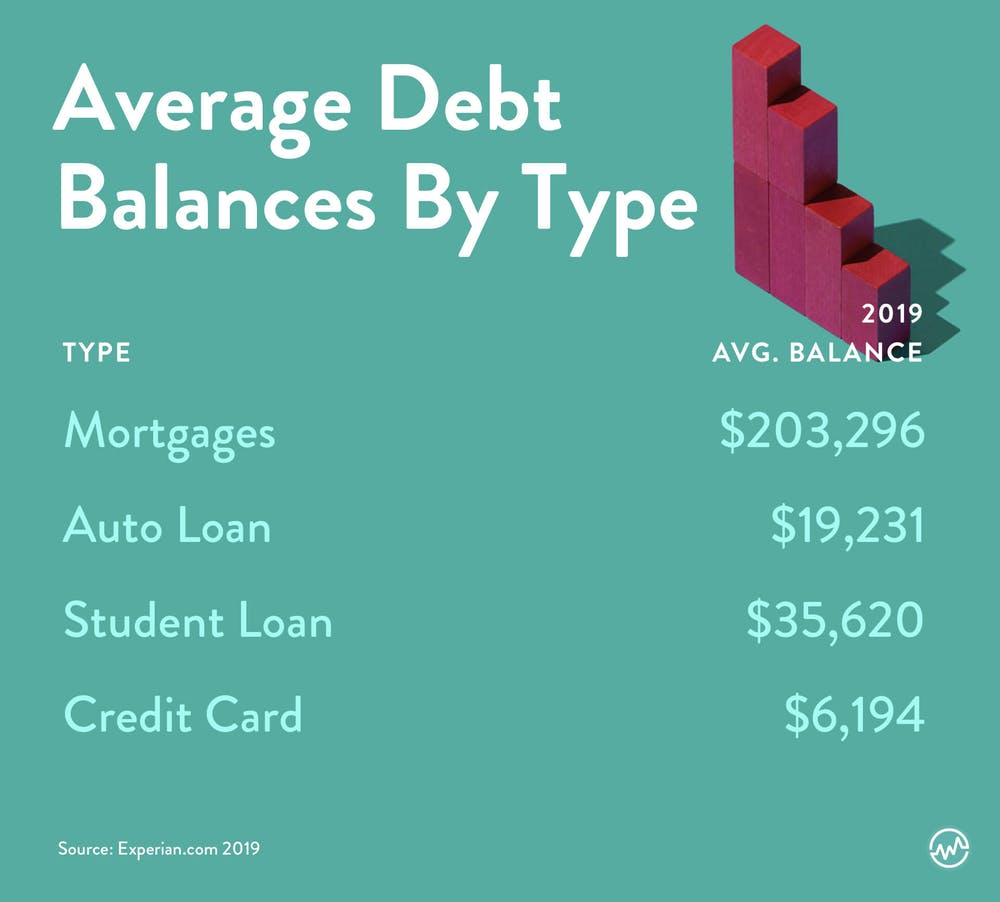 A chart showing the average american household debt by category in 2019