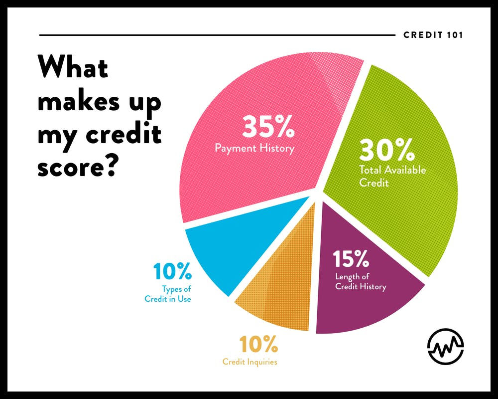 A chart explaining what makes up a credit score
