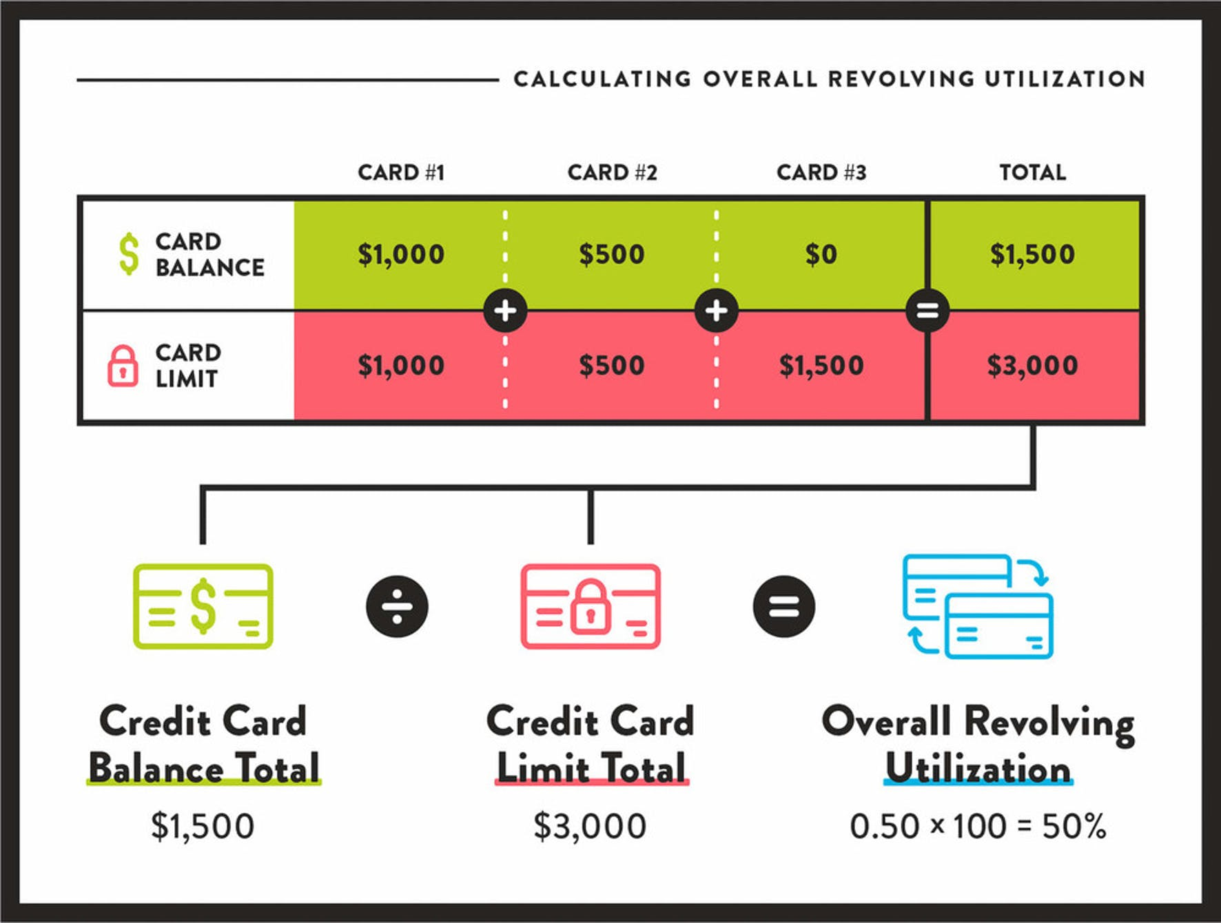 how to calculate overall revolving utilization. Credit card balance total divided by credit card limit total equal to overall revolving utilization.