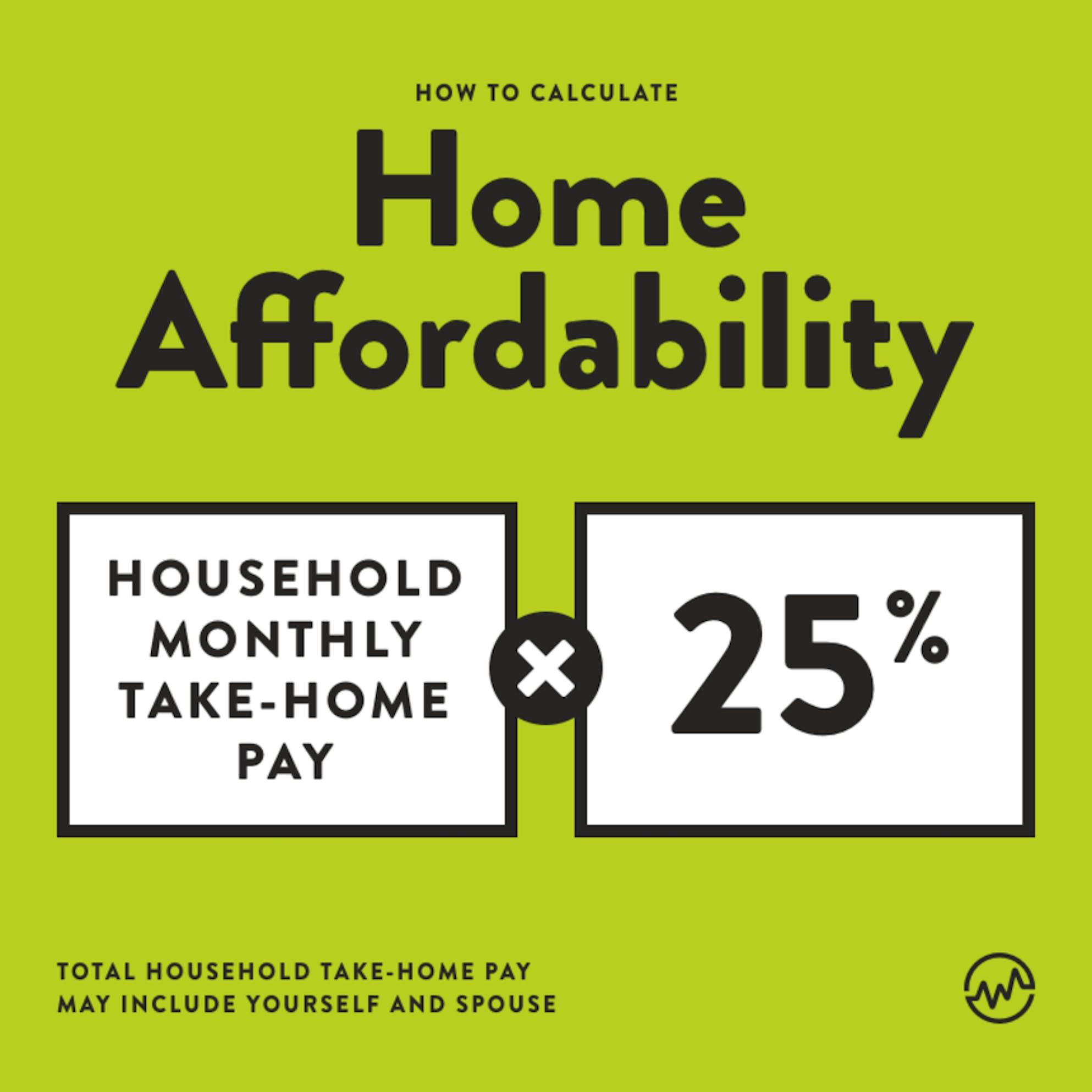 home affordability equation