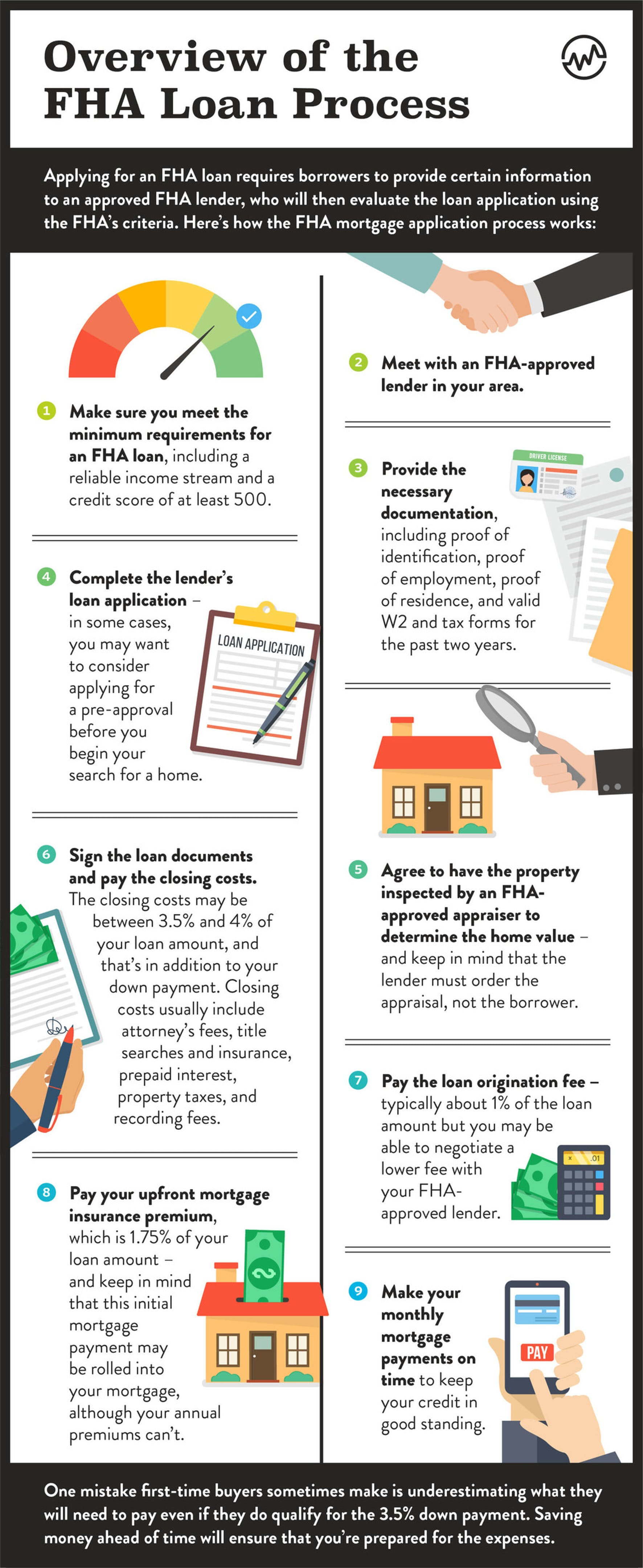 fha loan process steps infographic