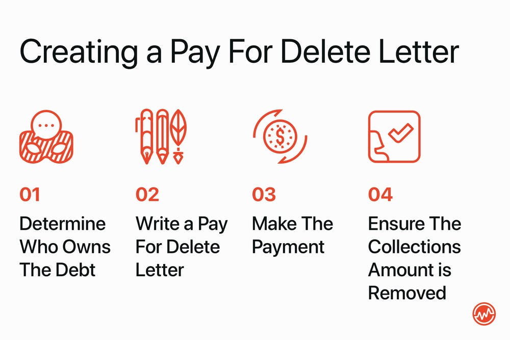 The 4 step process to creating a pay for delete letter