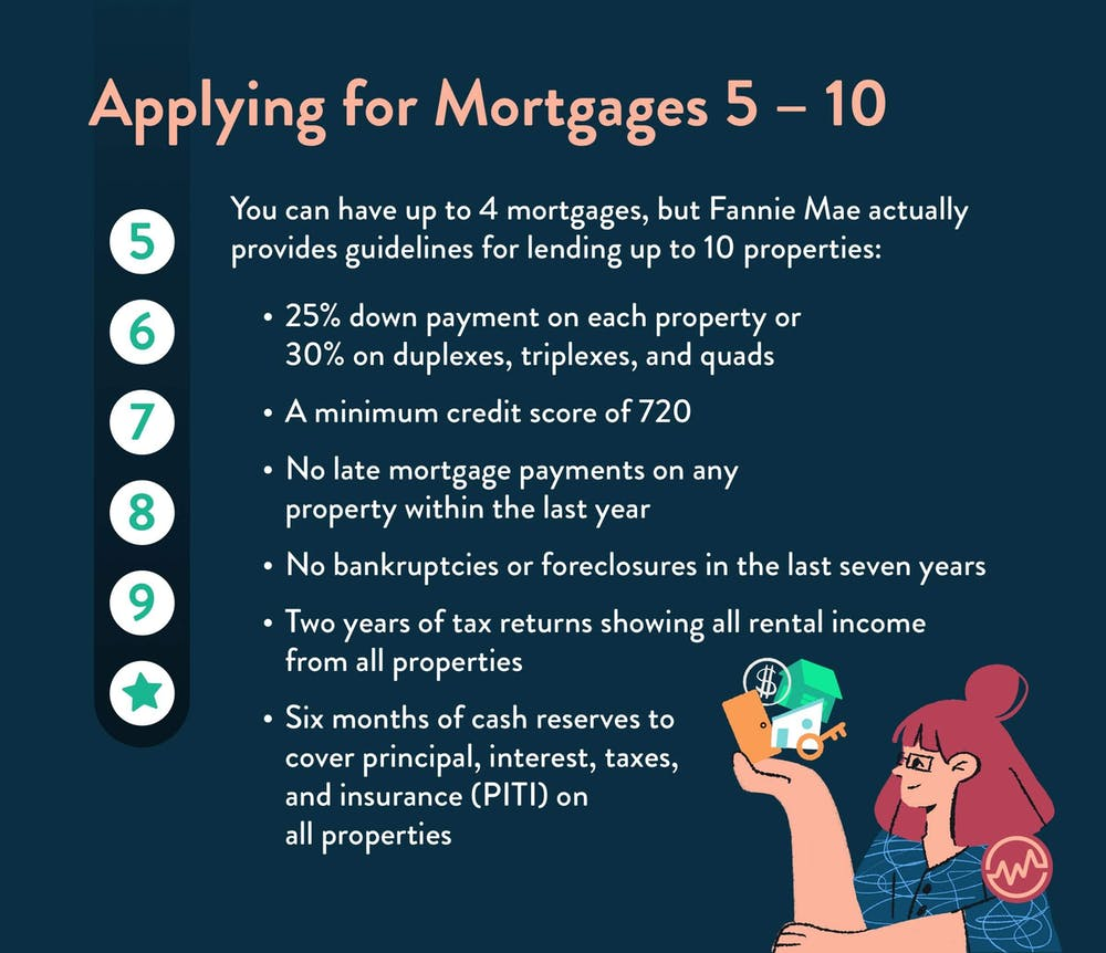 Applying for mortgages 5-10