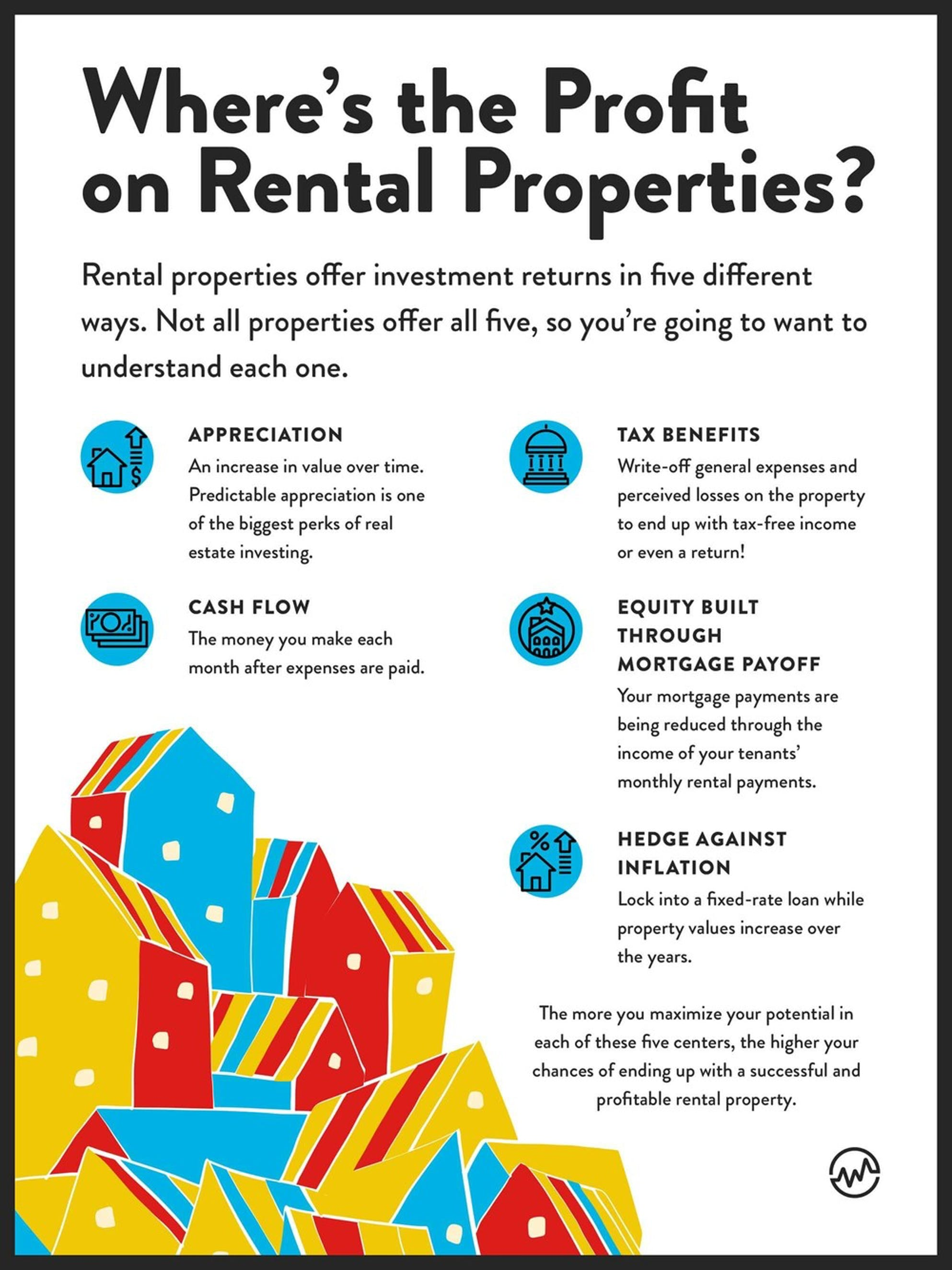 Rental properties investing returns
