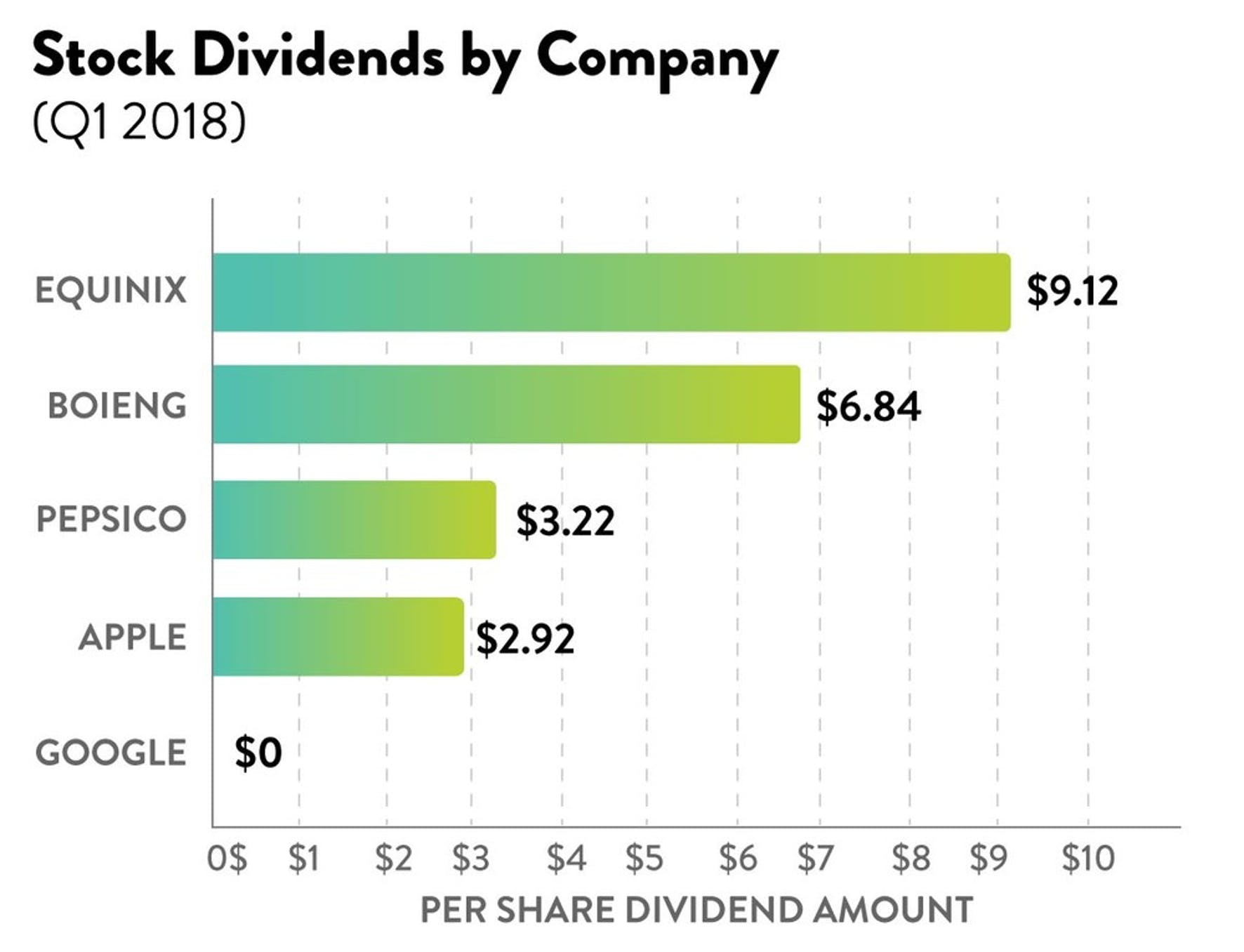 Stock Chart: dividends by company. Comparison of select stock dividends for Q1 2018.