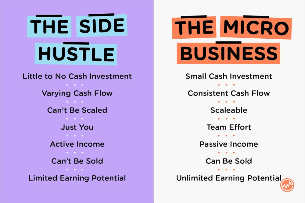 Side. hustle vs a micro business: what are the differences?