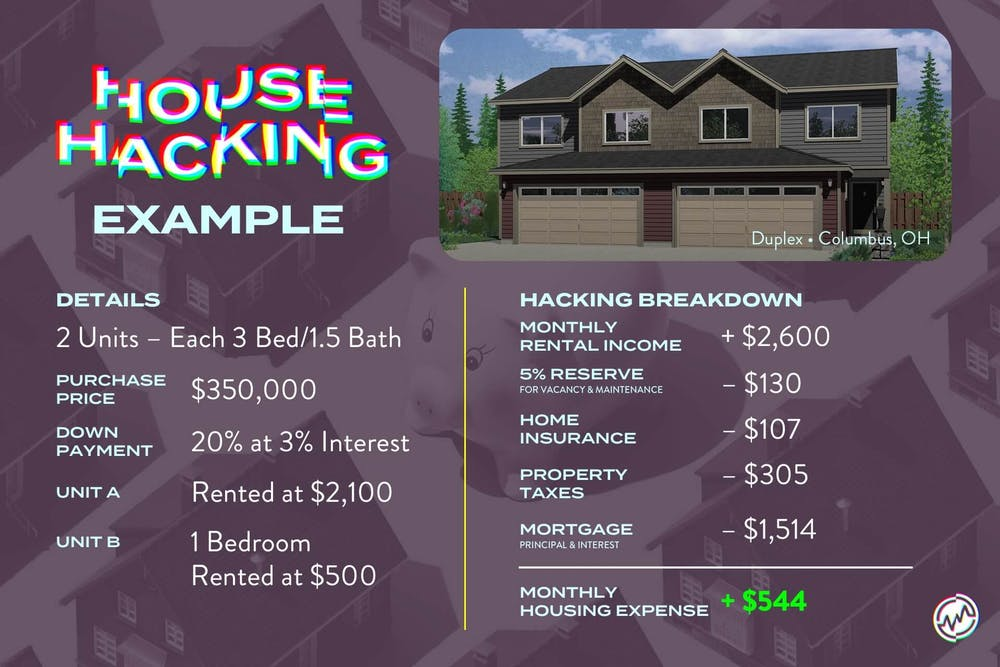 House Hacking example from Columbus, Ohio.
