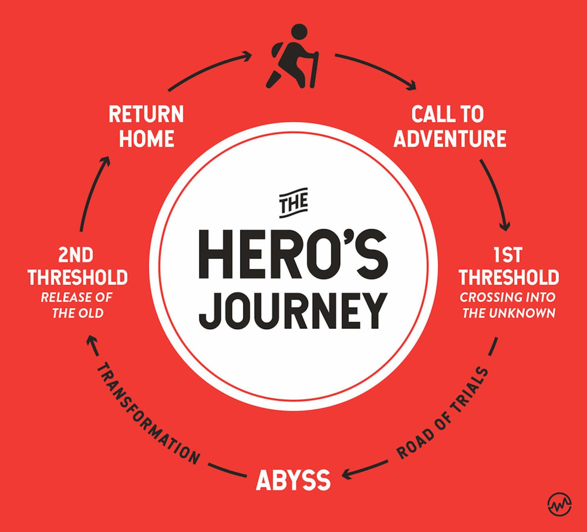 The Hero's Journey graphic