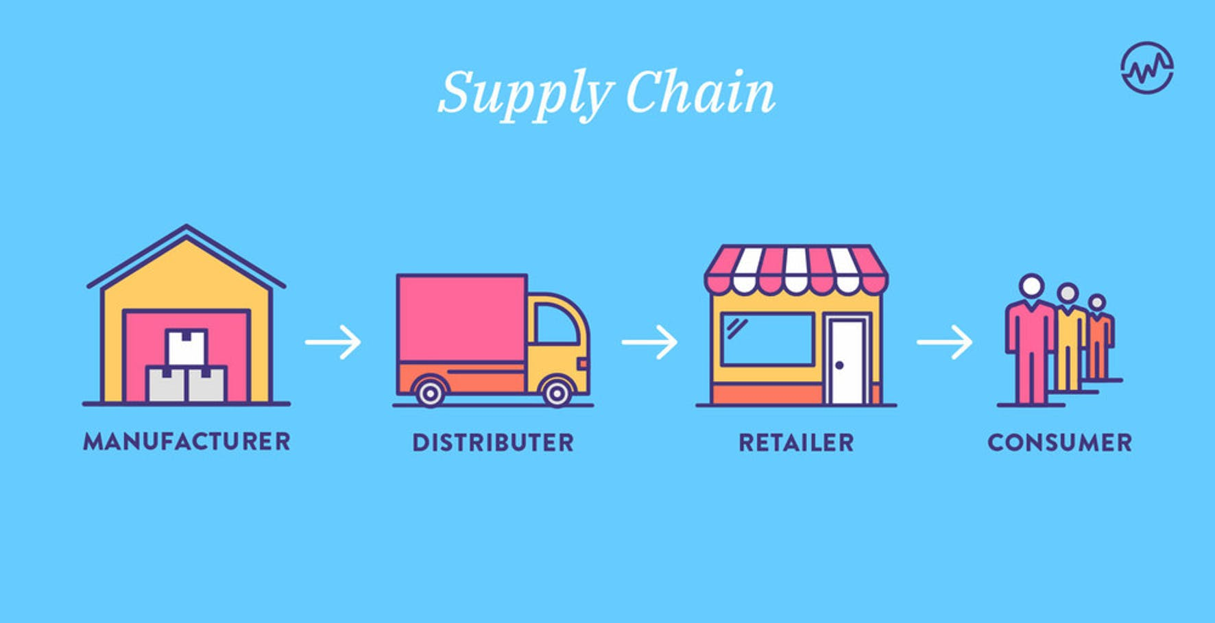 Supply chain graphic showing a manufacturer, distributor, retailer and consumer