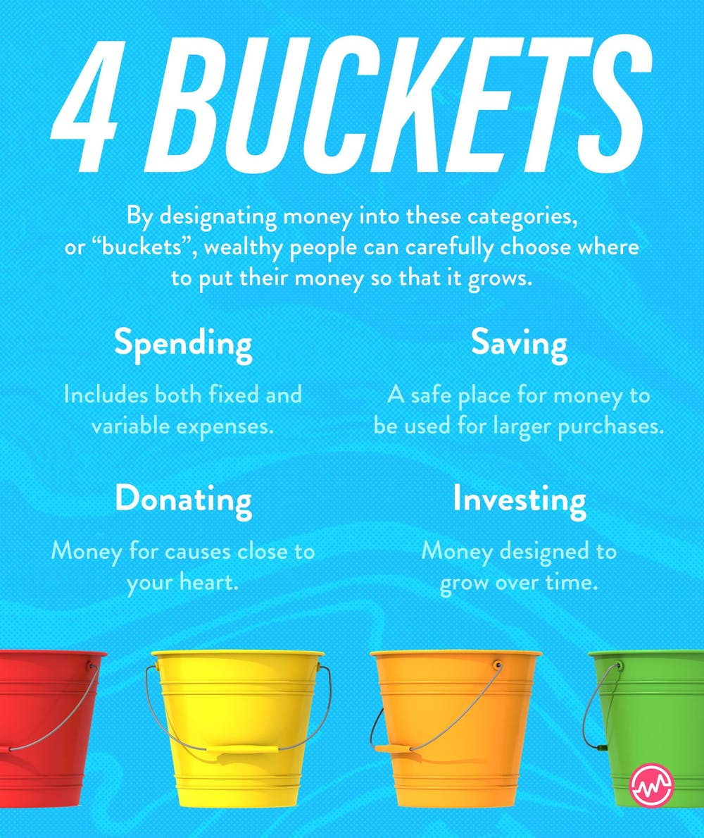 "4 ""Buckets"" or places to put your money"