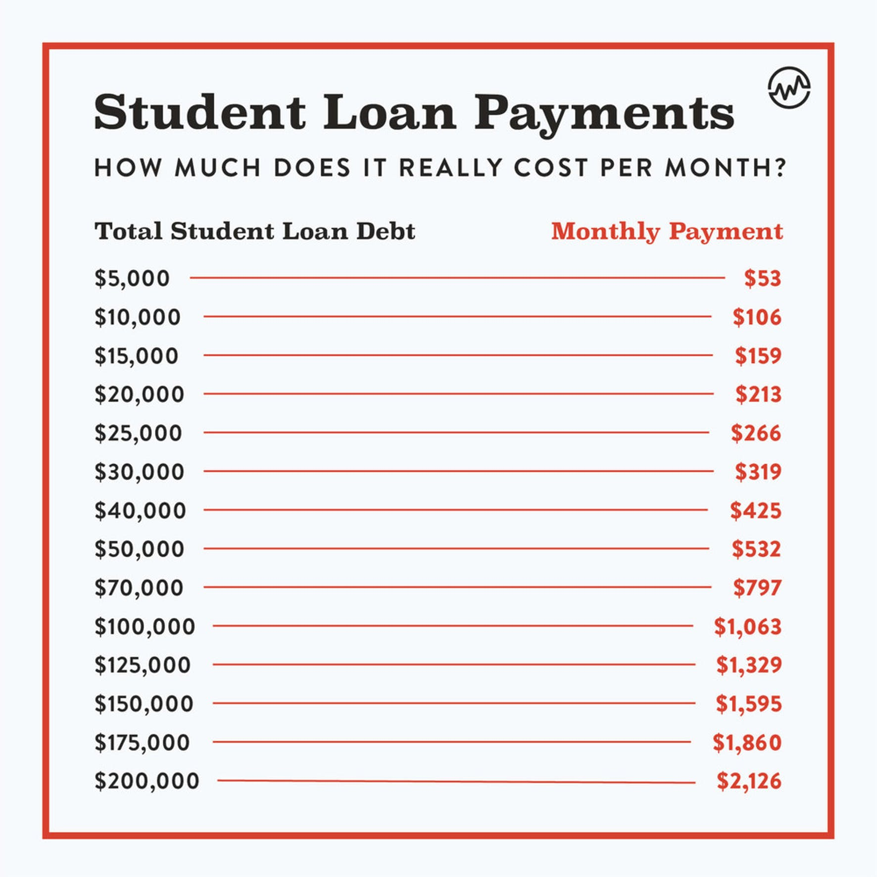 Student loan payments: how much does it really cost per month infographic