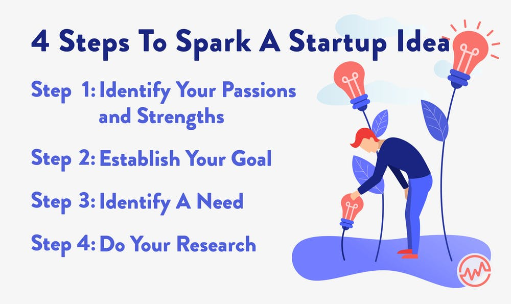 4 steps to spark a startup idea