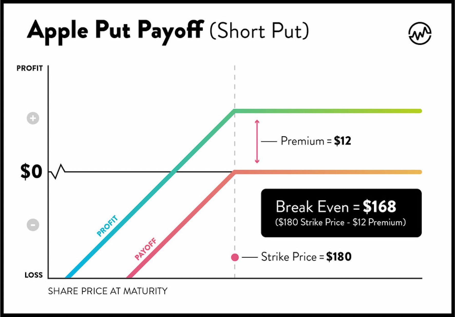 Selling options for income: Apple put chart demonstrates potential payoff in an option trading