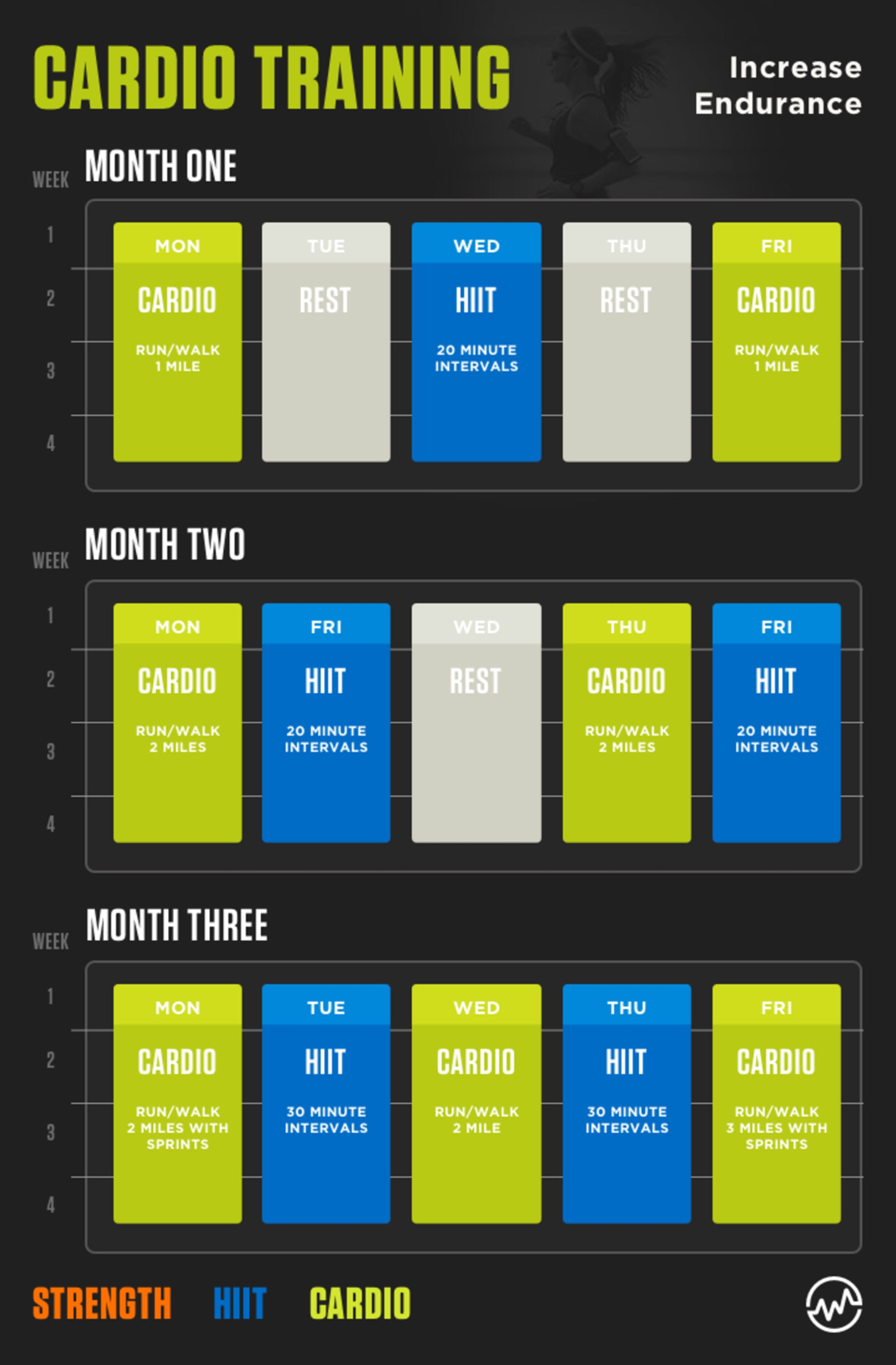 How to create your own workout plan and save money: cardio training