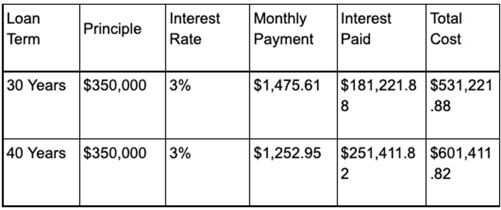 40 year mortgage vs 30 mortgage example