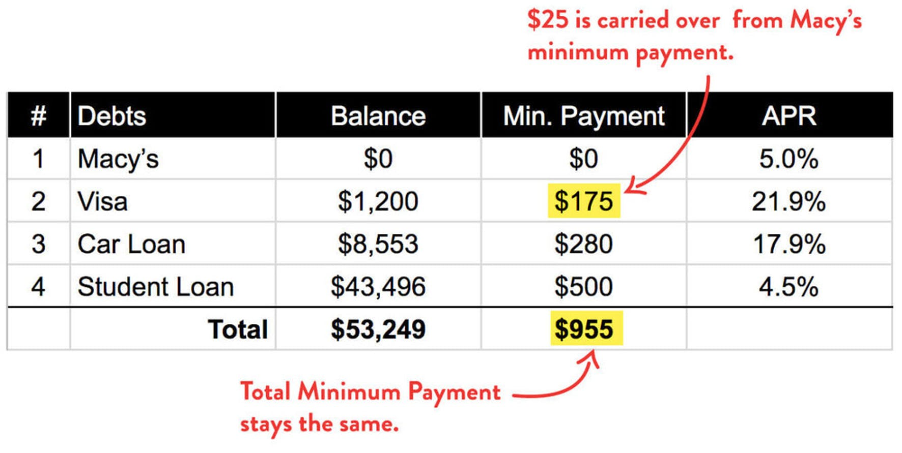 Debt Snowball Minimum Payments Carry Over
