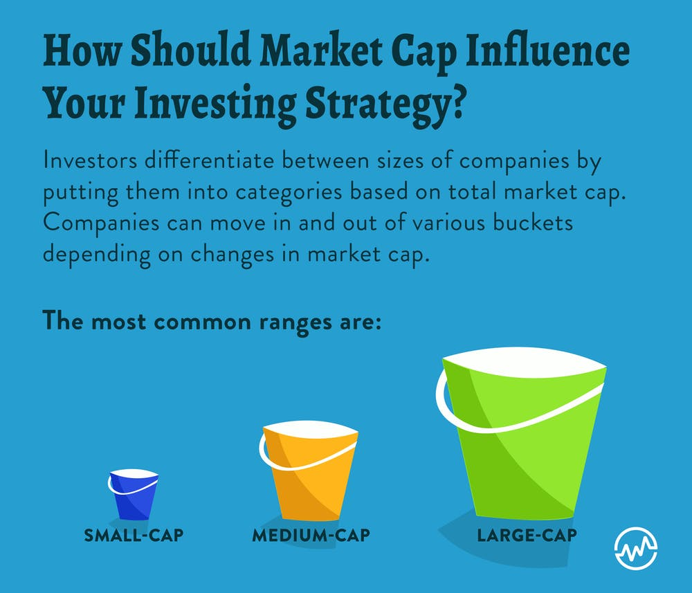 How should market cap influence your investing strategy?