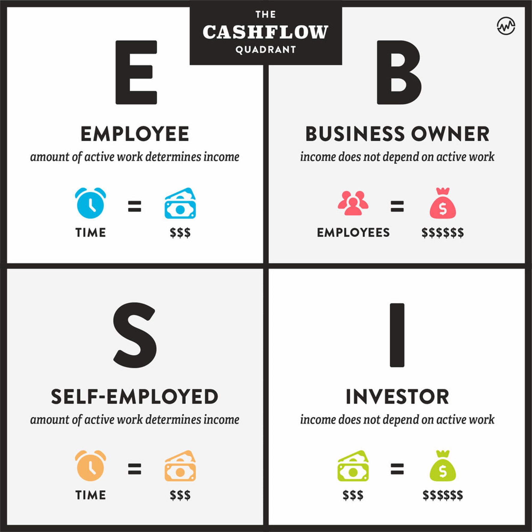 Cashflow Quadrant: Employee, Business Owner, Self Employed, Investor