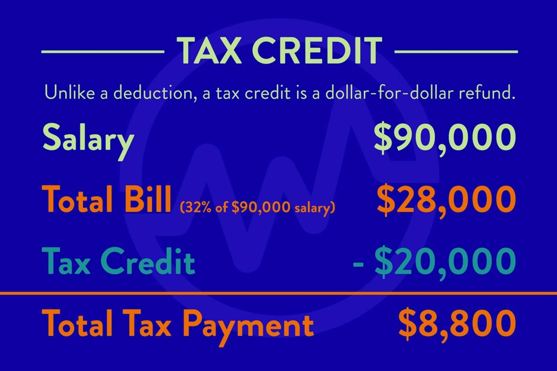 Explaining that a tax credit is a dollor for dollar refund when discussing how do tax write-offs work