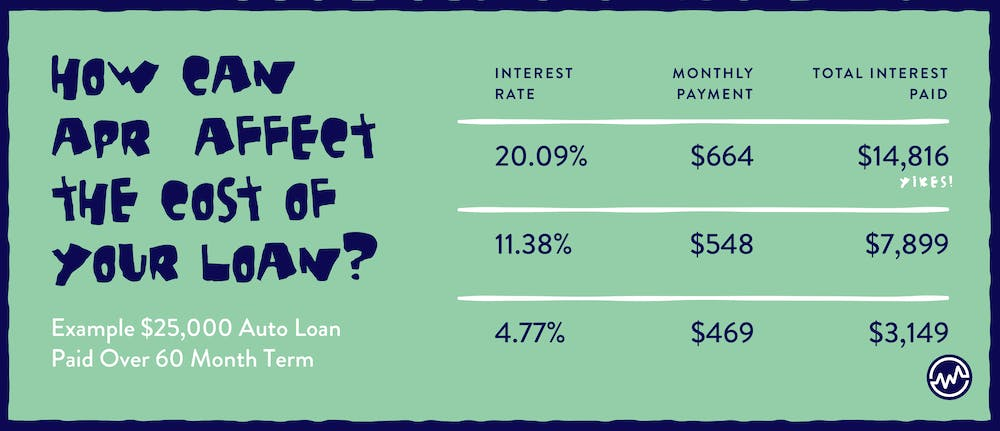 How to get out of a car loan: Interest rates on auto loans