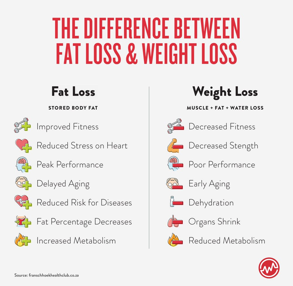 The differences between fat and weight loss when sticking to a diet