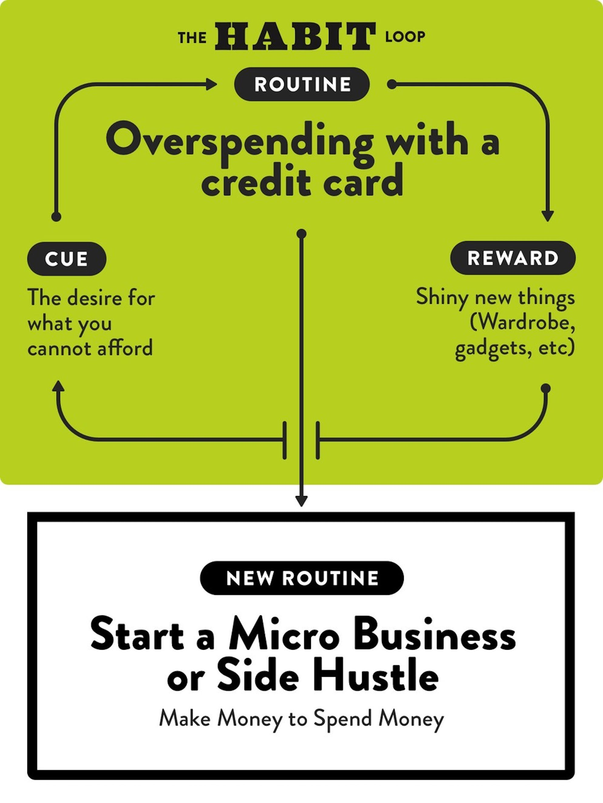 How to spend less money: Overspending with a credit card habit loop