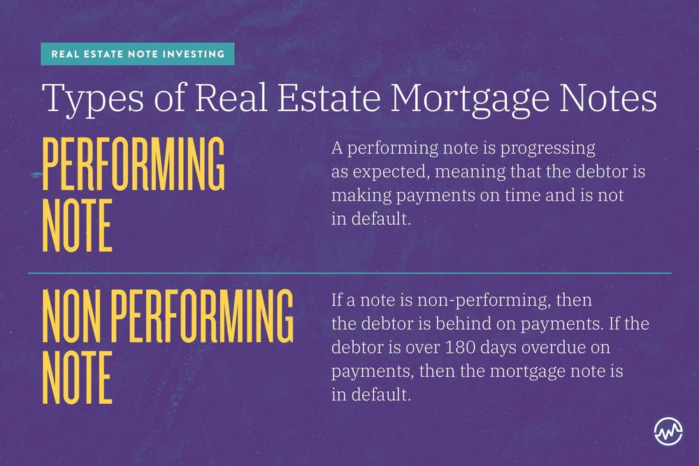 Types of Real Estate Mortgage Notes