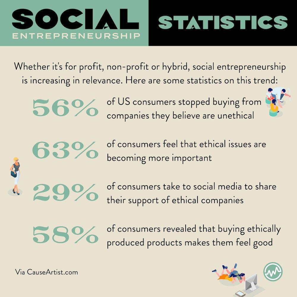 Social entrepreneurship statistics