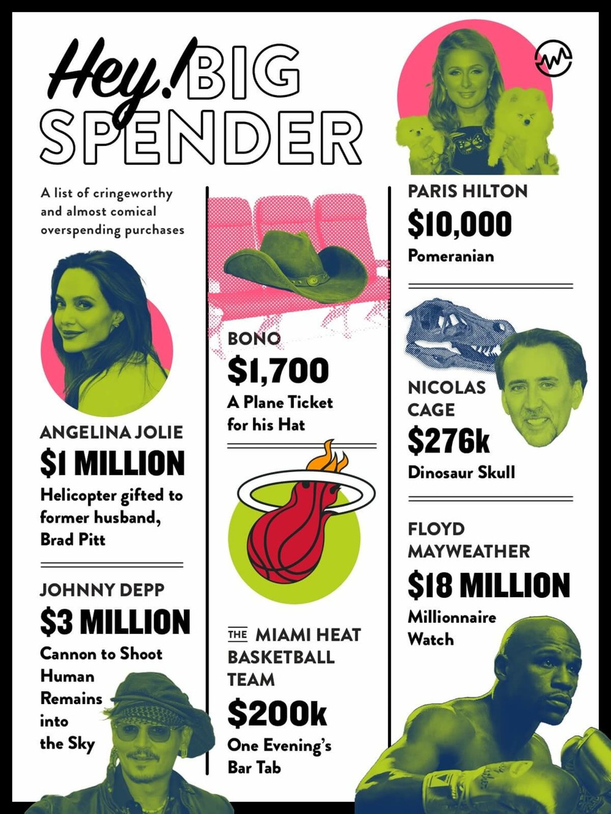 List of famous examples of overspending