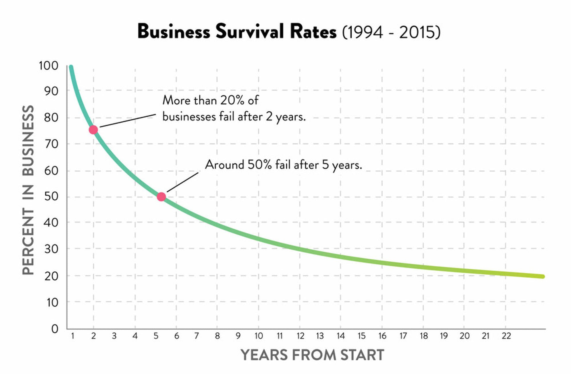 Avoid The Traditional Business Plan. Business survival rates 1994 - 2015