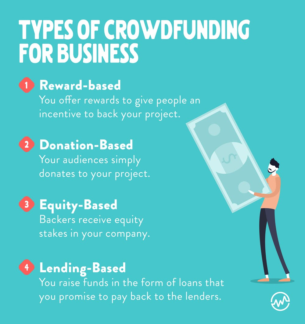 Types of crowdfunding for business